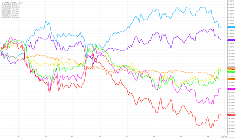 EURUSD: USD Based Currency Comparison Chart