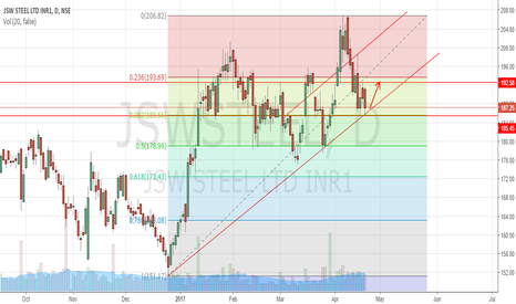 JSWSTEEL: Buy Jindal Steel trading at support
