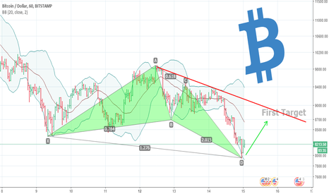 BTCUSD: Bitcoin Buy opportunity