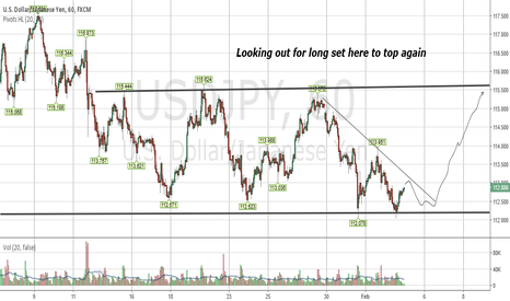 USDJPY: Possible Support