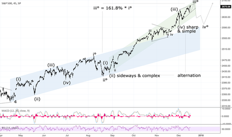 SPX: Potential Ending Wedge in S&P 500