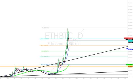 ETHBTC: Ethereum Short lining up on Network instability
