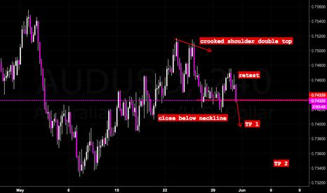 AUDUSD: Oil is on a slip and slide SHORT IDEA