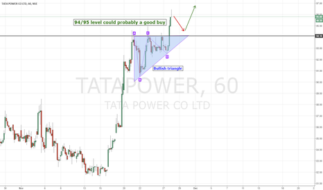 TATAPOWER: TATA POWER | Bullish continuation pattern