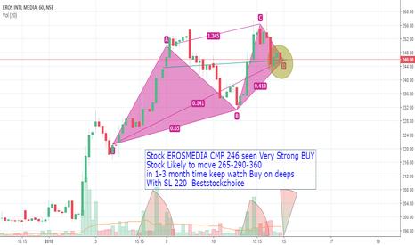 EROSMEDIA: Stock EROSMEDIA CMP 246 seen Very Strong BUY