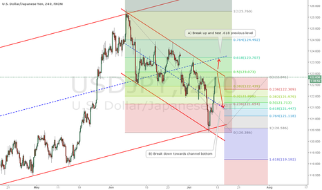 USDJPY: Possible Short Scenario at top of channel.
