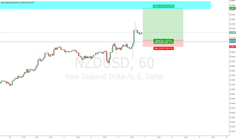 NZDUSD: NZDUSD Long at Structure Support.