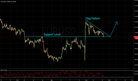 EURUSD: EUR/USD HAS A FLAG PATTERN SITTING ON A NICE SHELF OF SUPPORT