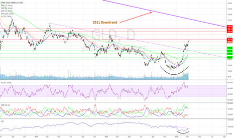 GLD: Demand for Gold Rockets Higher