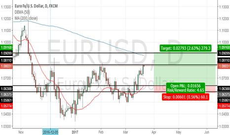 EURUSD: HUGE TRADE EUR/USD