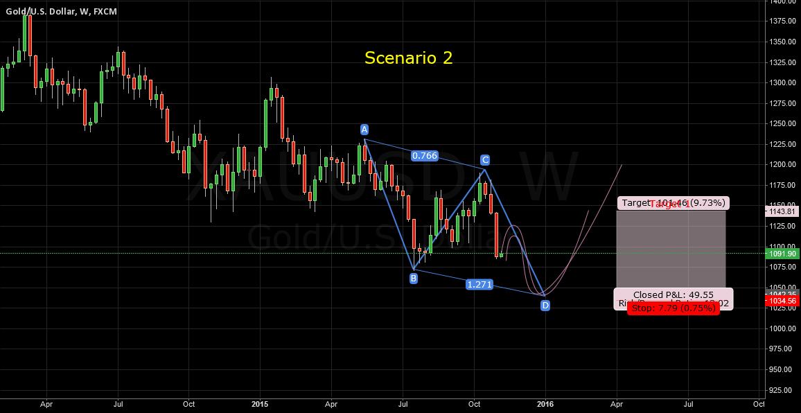 XAUUSD Scenario 2 Chart 2 (AB=CD Pattern)