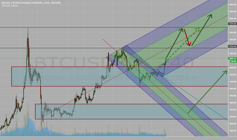 BTCUSD3M: $BTCUSD broke it's down trend and is heading up.