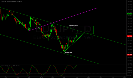 EURJPY: EUR/JPY D1 - Possible short setup - ABCD pattern