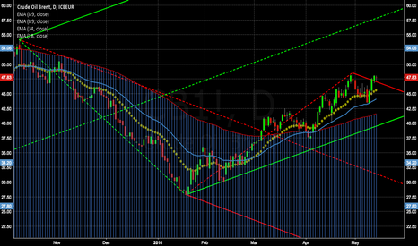 CB1!: Long Crude Trade