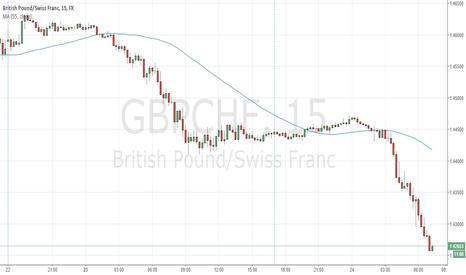 GBPCHF: GBPCHF is undervalued