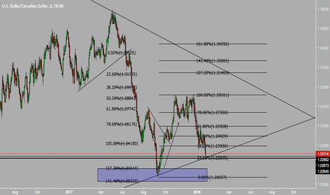 USDCAD: usd getting stronger