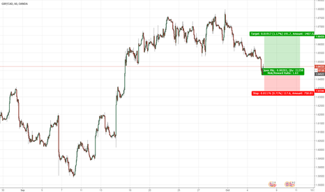 GBPCAD: GBP/CAD Fundamentals Driven Trade on H1