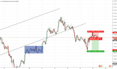 USDCHF: USD/CHF SHORT - Tweezer Top/Trendline Breakout