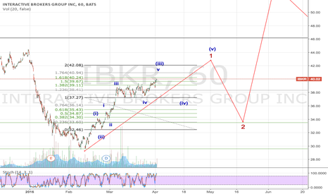 IBKR: IBKR nearing wave (iii) top