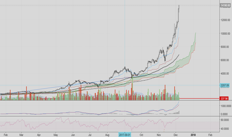 BTCUSD: We've reached peak Greed & Delusion