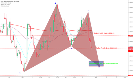 EURGBP: EURGBP Potential Bullish gartley forming