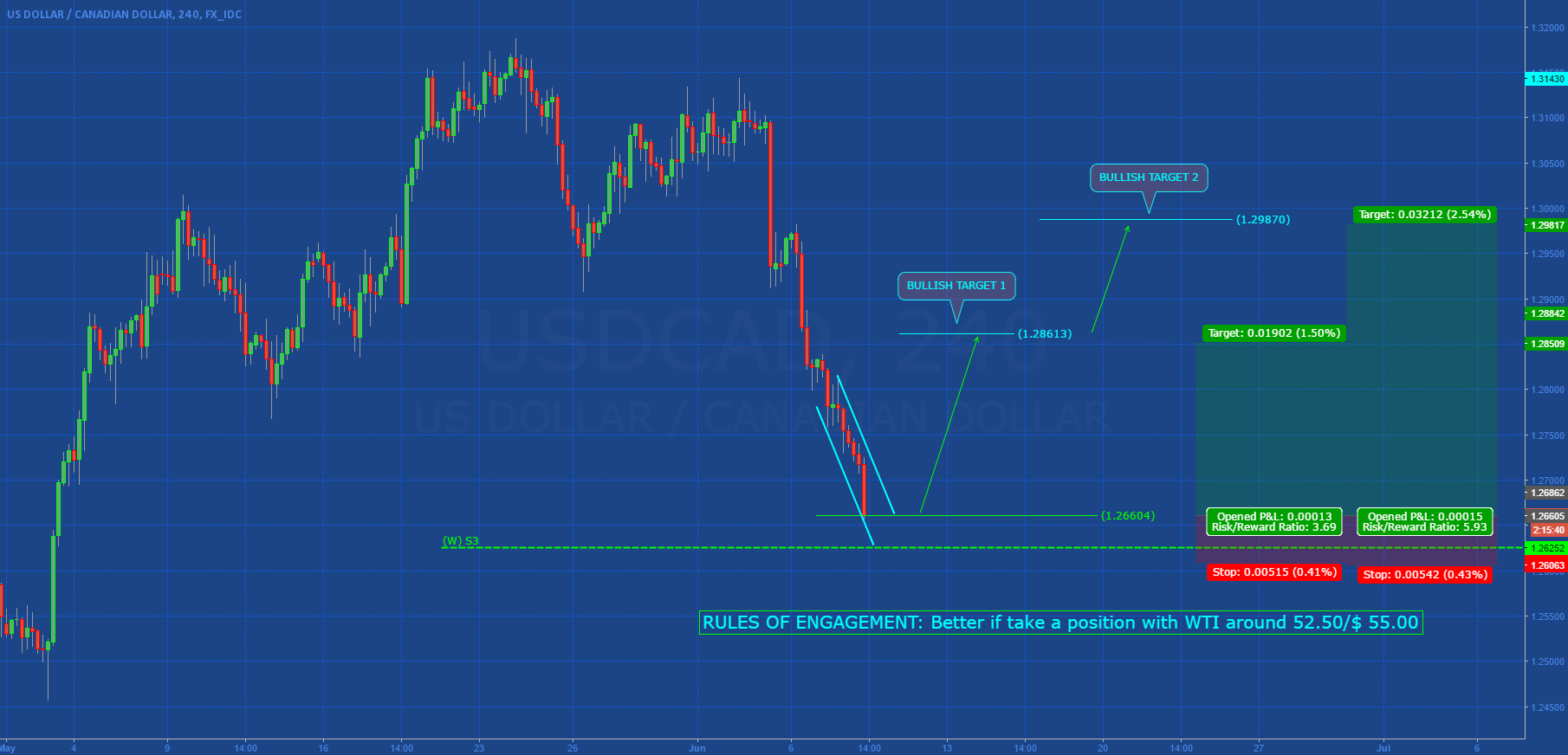 USDCAD: SPECULATIVE SETUP