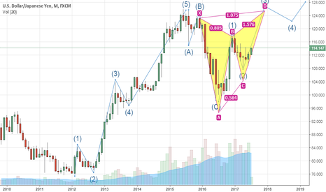 USDJPY: Mixing with Elliot Wave(3) and Harmonic pattern