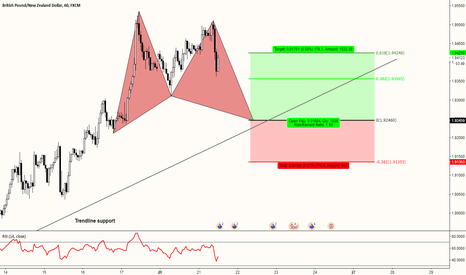 GBPNZD: GBPNZD (1h) - POTENTIAL GARTLEY FORMATION