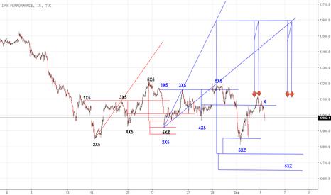 DAX: X-Sequentials DAX Index Trading Update 5.12.17 bis 8.12.17 (2)