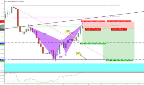 USDJPY: Bearish Bat Formation 1Hour Chart