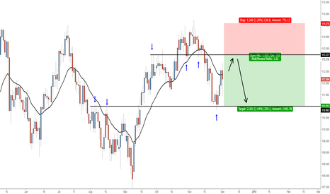 USDJPY: USDJPY - Looking to short @ mid-term resistance