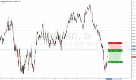 NZDUSD: /6N oppportunity to hop on the trend lower