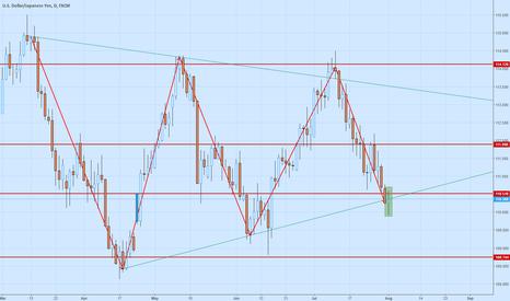USDJPY: Looking to long the USD/JPY