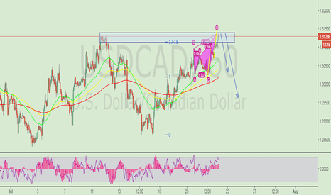 USDCAD: crab on h1