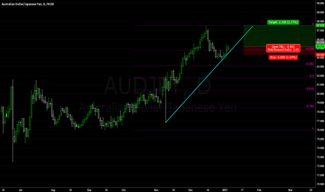 AUDJPY: New upswing in AUDJPY