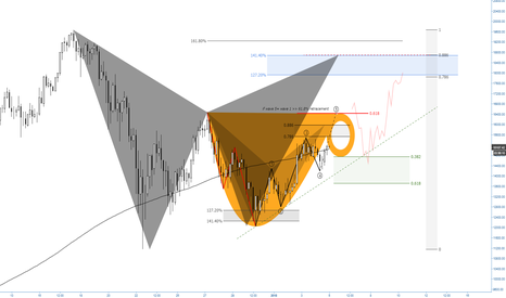 BTCUSD: (4h) Cup & Handle formation and Bearish Bat Pattern @ 18700