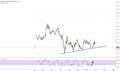 USDILS: USDILS buy at 3.48