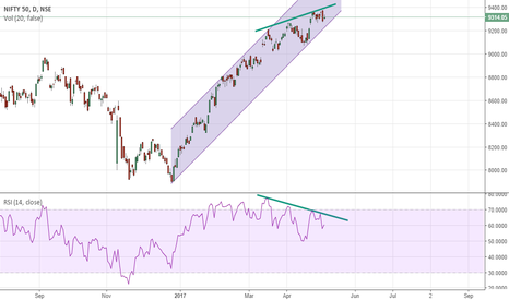 NIFTY: Nifty is inside channel