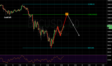 BTCUSD: potential bearish abcd pattern and structure