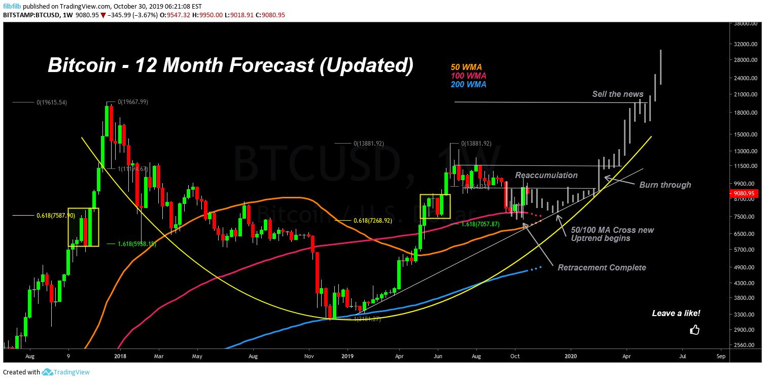 bitcoin price usd bitstamp