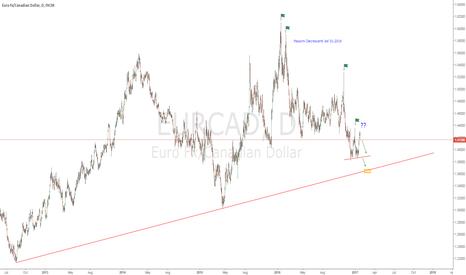 EURCAD: EUR/CAD DAILY