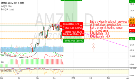 AMZN: AMZN_break out Trading Range_Long/Put