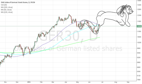 GER30: Buying GER30/DAX now is wise if you're a Real Man