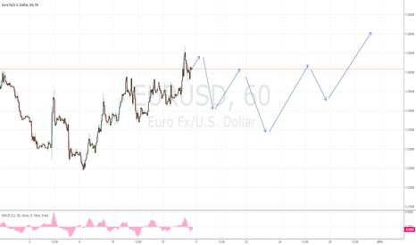EURUSD: EURO/USD shortterm potential forecast