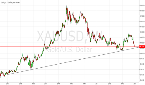 XAUUSD: Gold long term rising trendline support