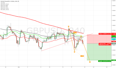 GBPUSD: shorting on pound