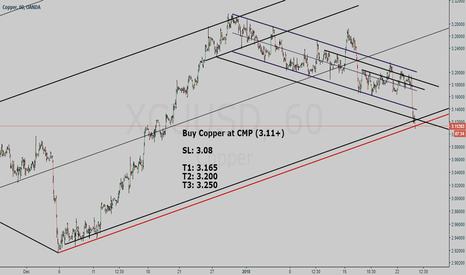XCUUSD: Copper (XCUUSD) buy setup