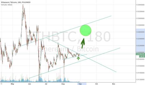 ETHBTC: Ethereum 20 days of up