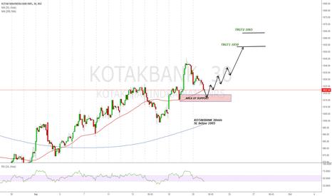 KOTAKBANK: KOTAKBANK for the trgt of 1050