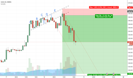 XAUUSD: XAU Gold Short (LIVE Analysis From Before Trade Too)
